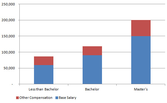 salary comparison and education level According to the bureau of labor statistics, the mean wage for 20- to 24-year- olds across all education levels in the first quarter of 2018 was.