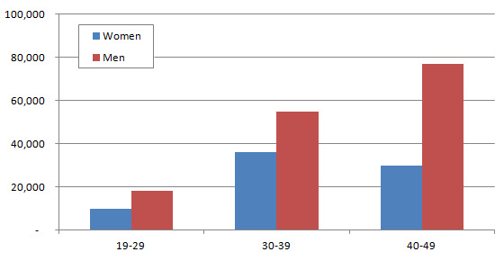 men women cma salary difference by age
