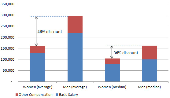 Women CMA salary by gender in China