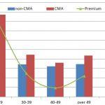 CMA salary by age