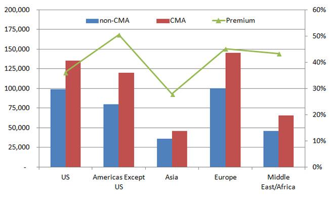 cma-total-compensation