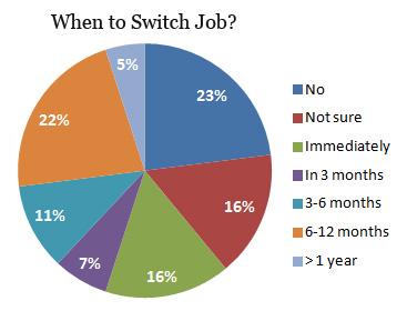 KSA accountant change jobs