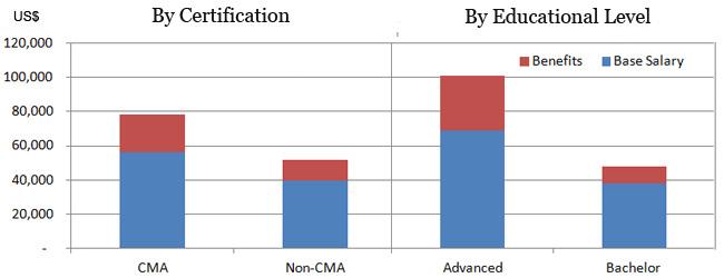 CMA salary in Saudi Arabia