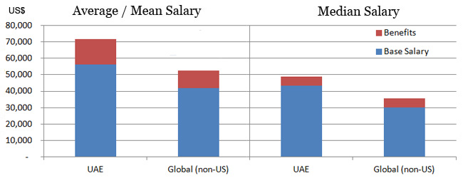 Accountant salary in UAE vs global average