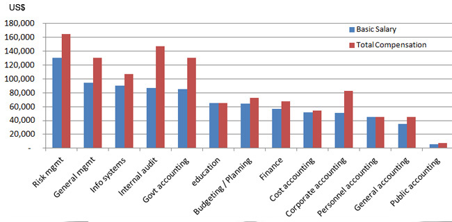 Accountant Salary in Dubai and UAE: Latest Trend + ysis