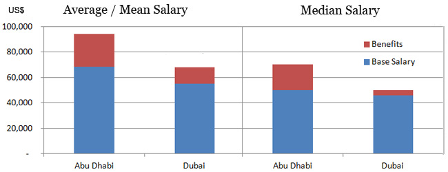 Accountant salary in Dubai vs Abu Dhabi
