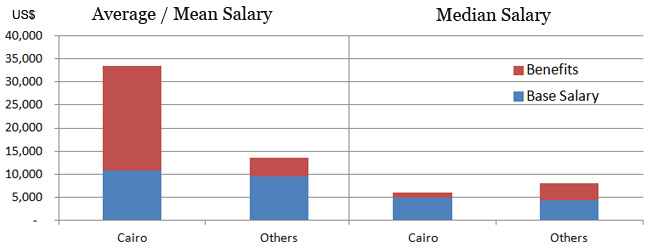 Accountant and CMA salary in Cairo vs others in Egypt