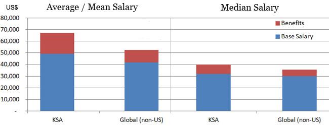 Accountant salary in Saudi Arabia