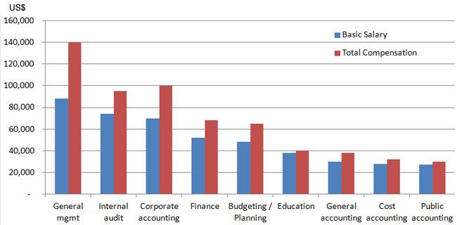 Saudi Arabia salary in accounting and finance