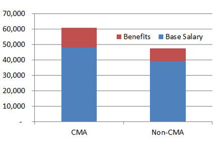 middle-east-cma-non-cma-salary