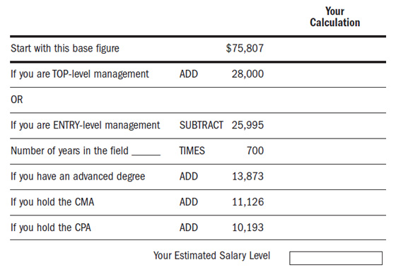 cma salary survey 2011