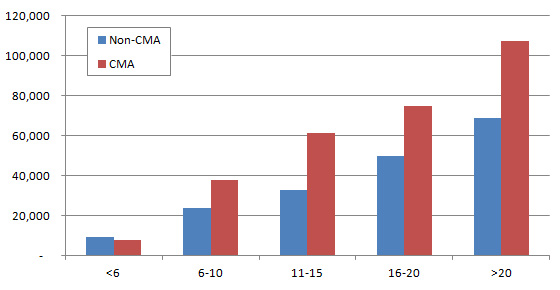 2012 cma salary by age and certification