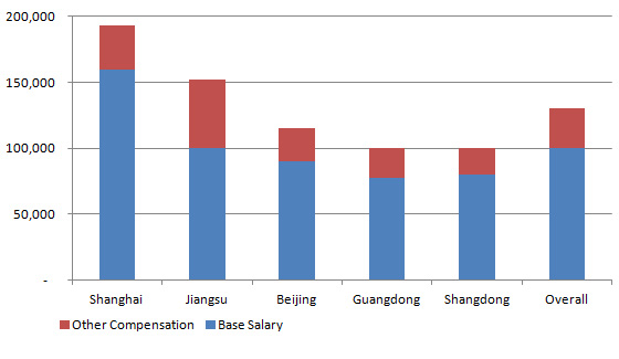 China CMA salary by city