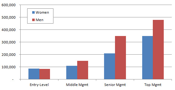 Male female CMA salary difference in China by management level