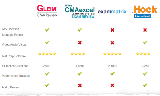 Cma course price comparison which is the best in 2018 for Becker study plan