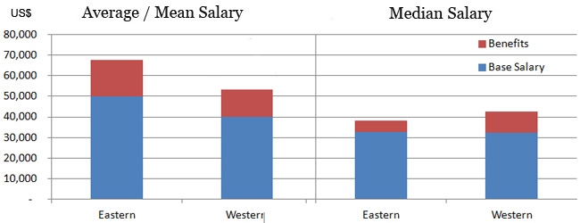 Accountant salary in Saudi Arabia by region