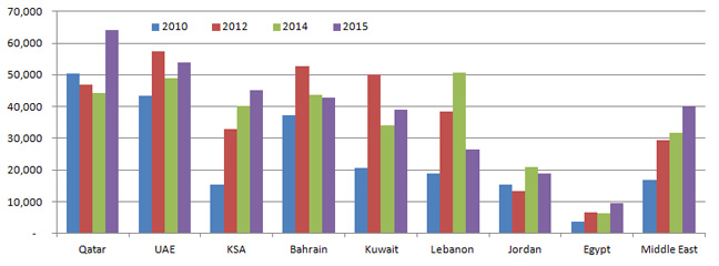 Middle East accountant compensation trend