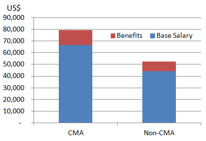 cma salary in middle east