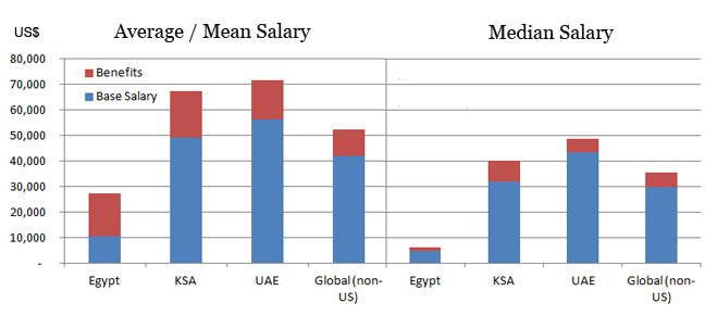 middle east salary comparison