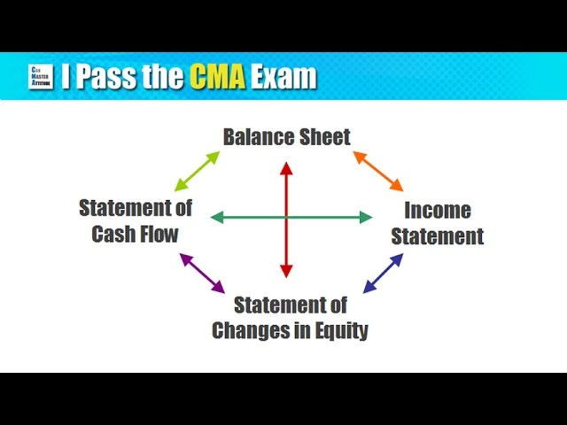 Cma exam part 1 certified management accountant exam part 1 guide fandeluxe Choice Image