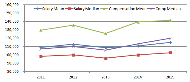 US accountant salary and compensation in 2015
