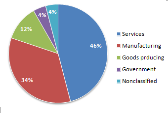 CMA service manufacturing jobs