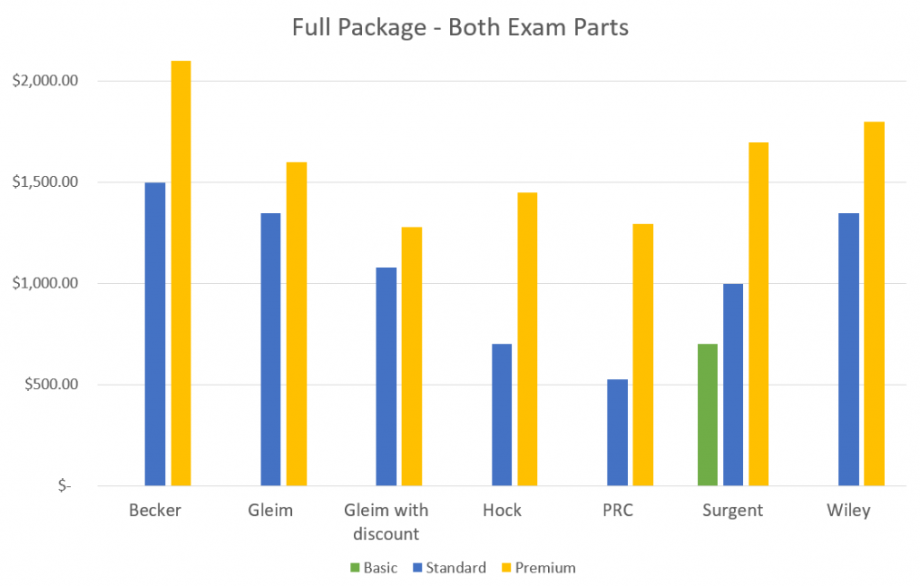A bar graph comparing the prices for full course reviews from the companies listed in the bullet points below