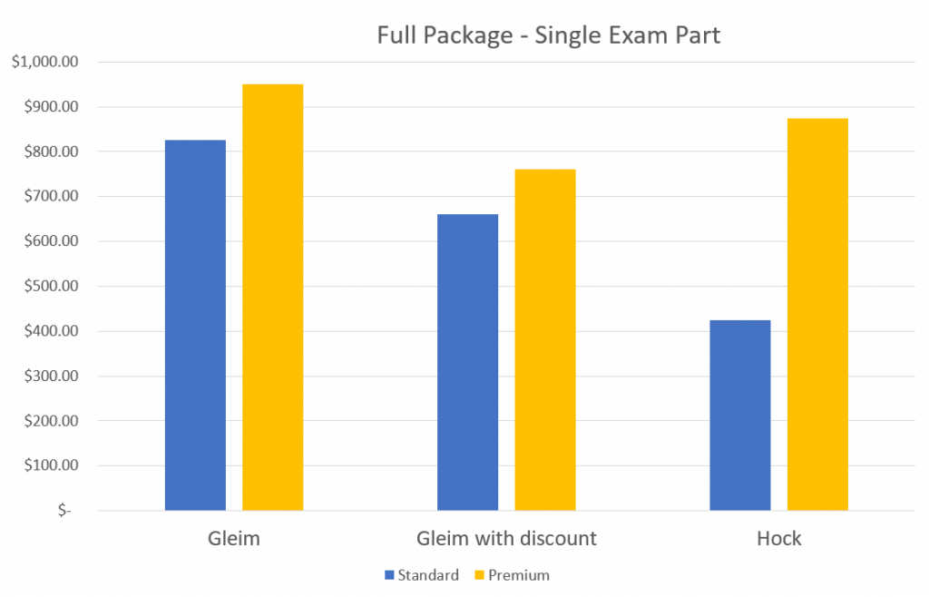 A bar graph comparing the prices of full course review packages from Hock, Gleim, and Gleim with a discount