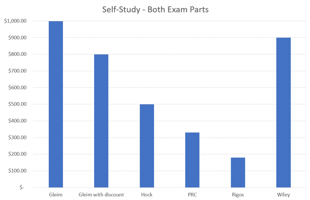 A bar graph comparing self-study review courses from the companies listed in the bullet points below