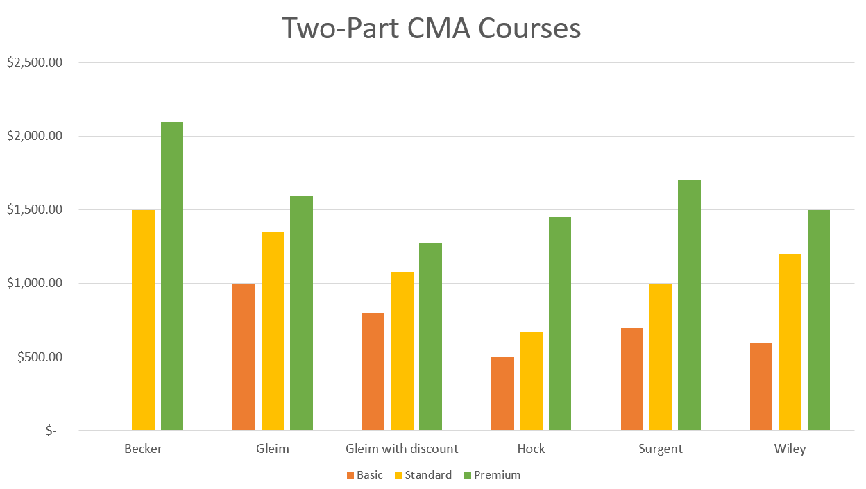 Bar graph comparing prices for two-part CMA courses from Becker, Gleim, Hock, Surgent, and Wiley
