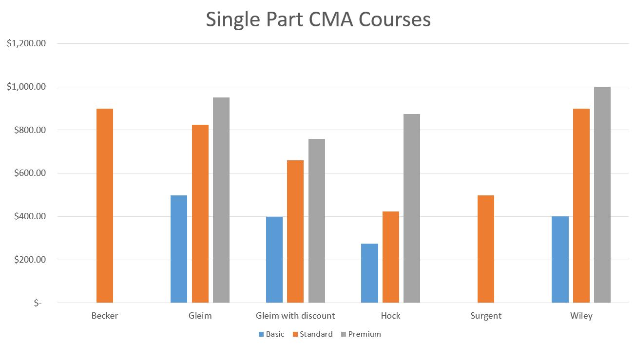 single part cma courses