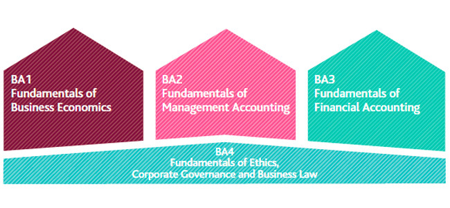 cima certificate in business accounting