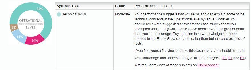CIMA case study results