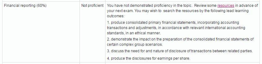 CIMA exam results