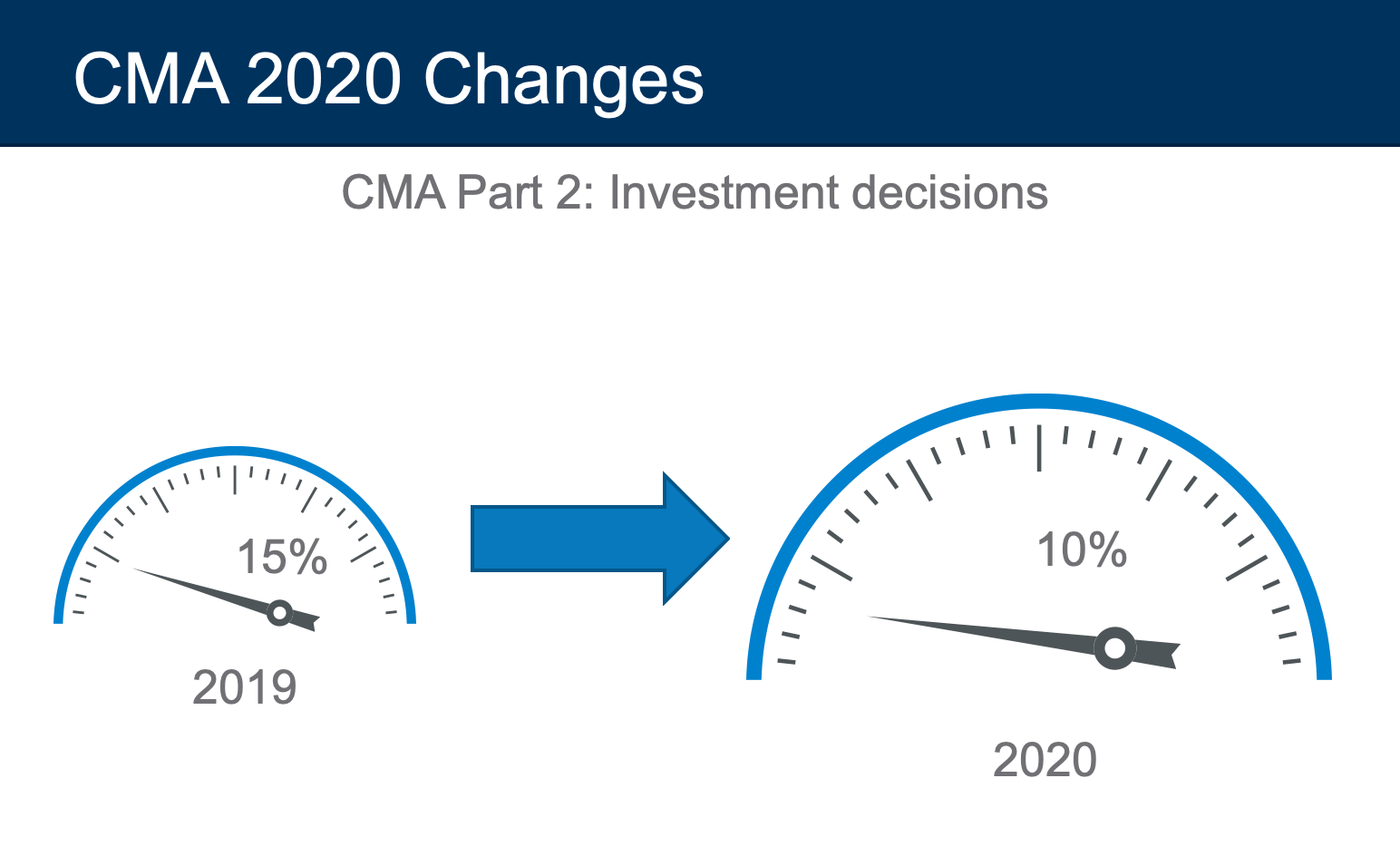 cma exam 2020 changes investment decisions