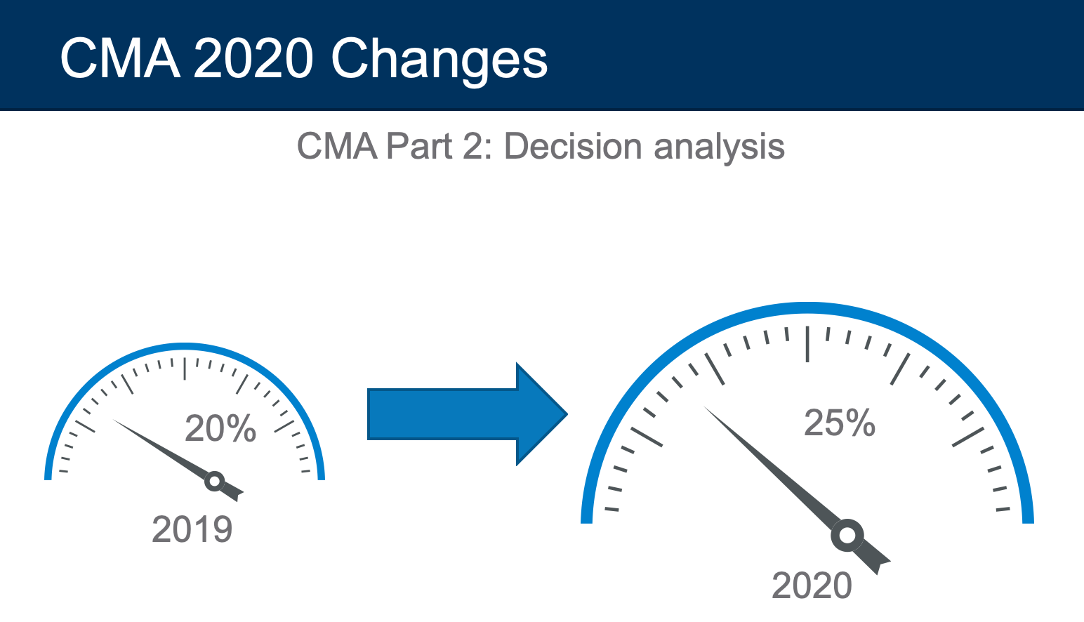 cma exam 2020 changes decision analysis