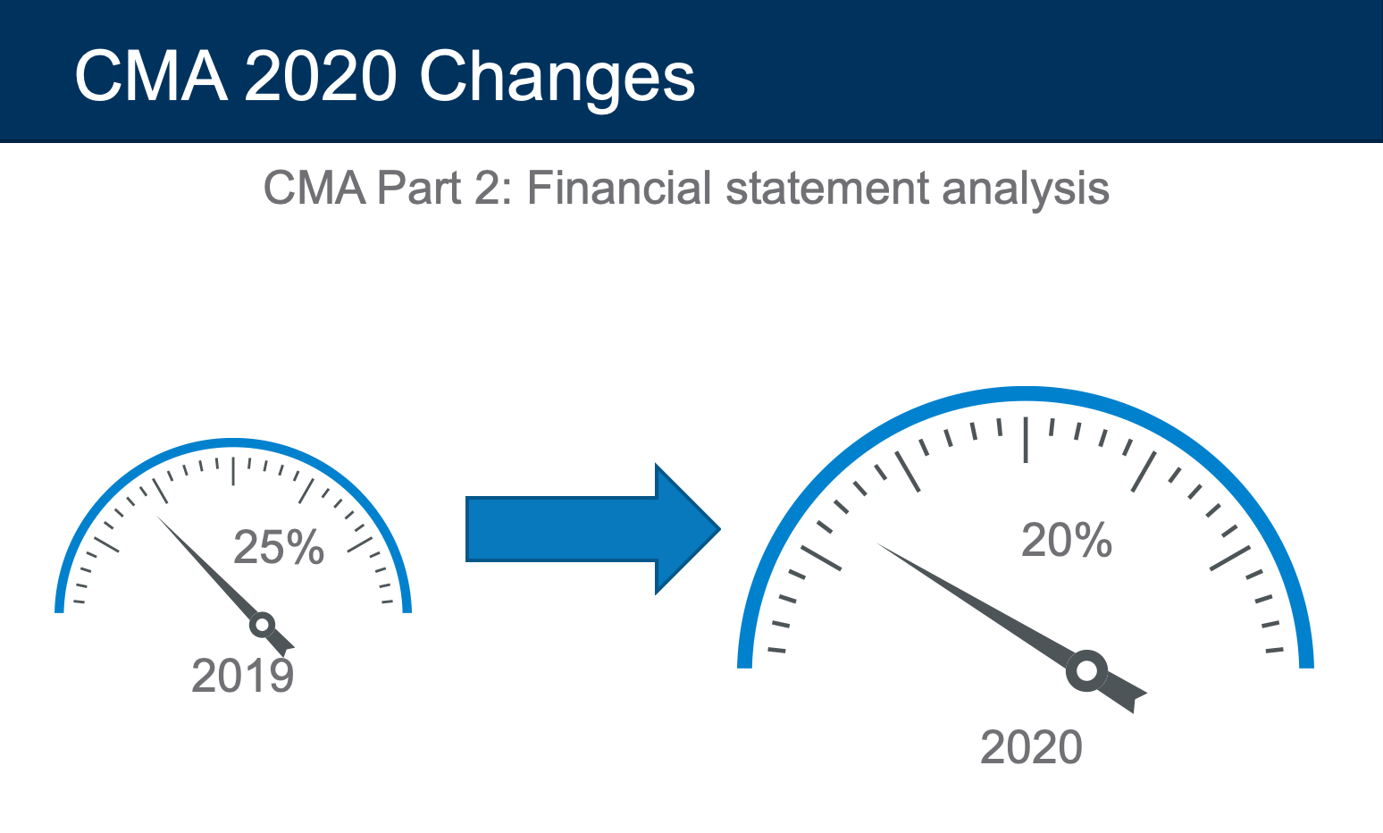 cma exam changes 2020 financial statement analysis