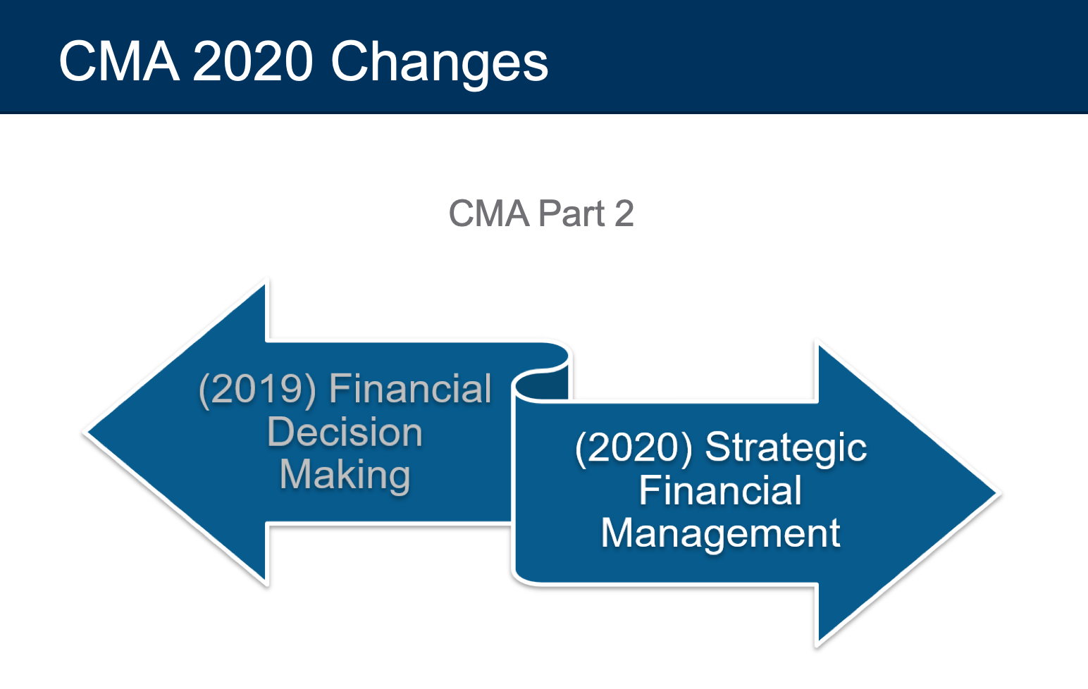 cma exam changes 2020