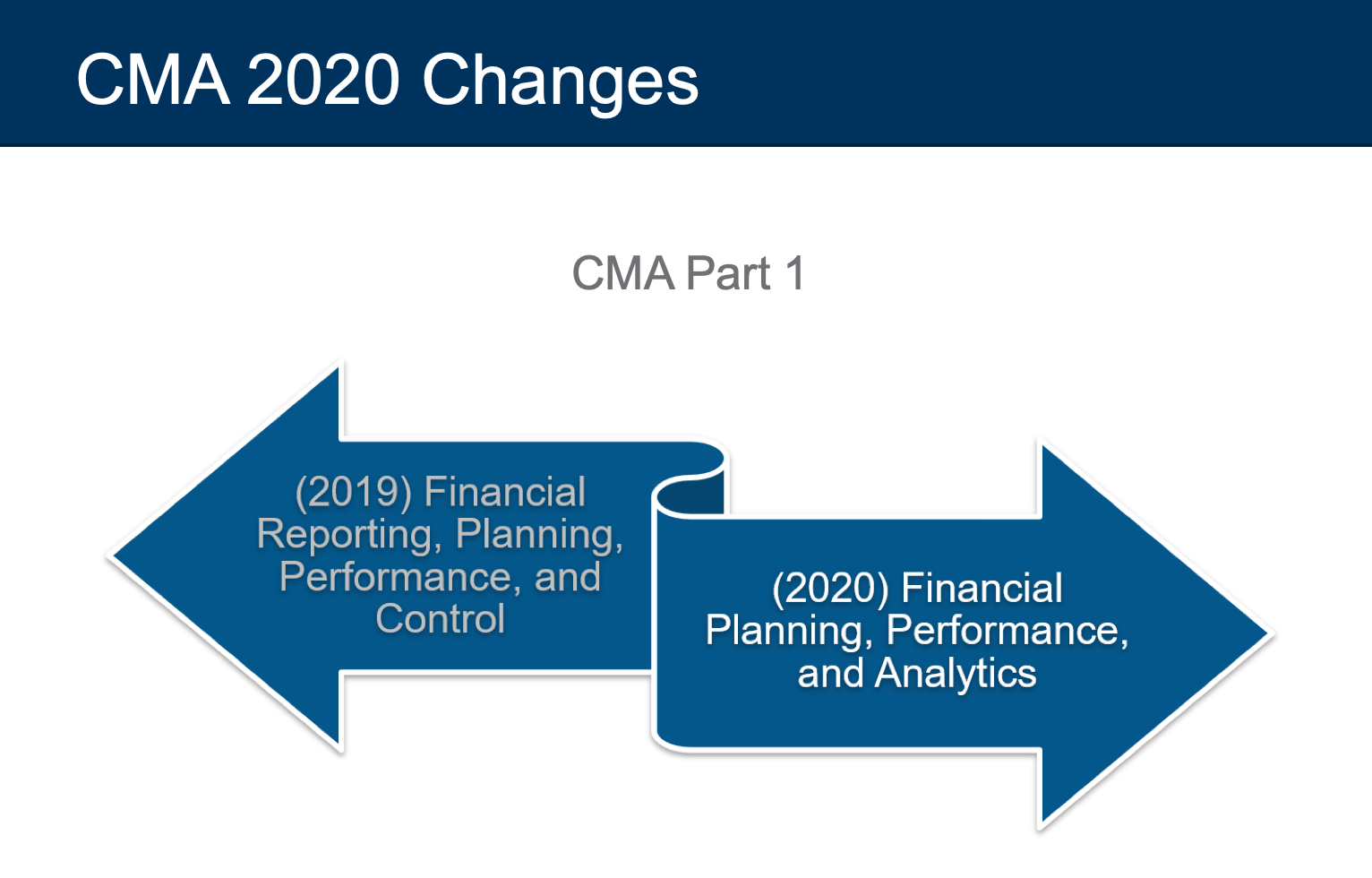 cma exam changes 2020 part 1