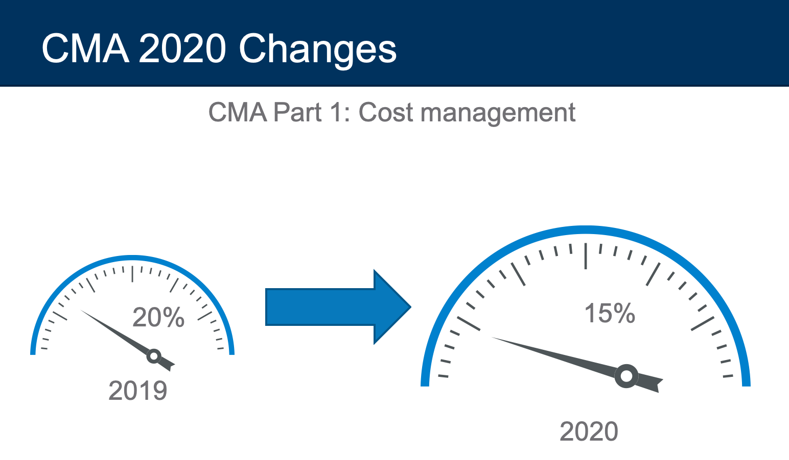 cost management 2020 cma exam