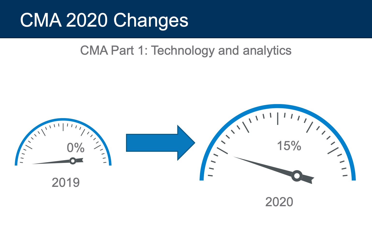 technology and analytics cma exam 2020